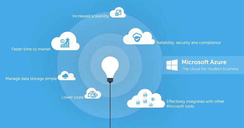 Ethos IT Solutions | Microsoft Azure